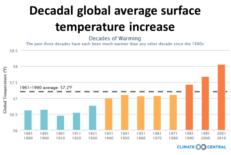 global temperatures rising The earth's average surface temperature has already risen 08° celsius over the  past century (14° fahrenheit) as a result of human activity.