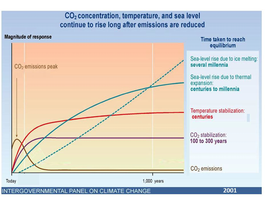committed global warming basic science